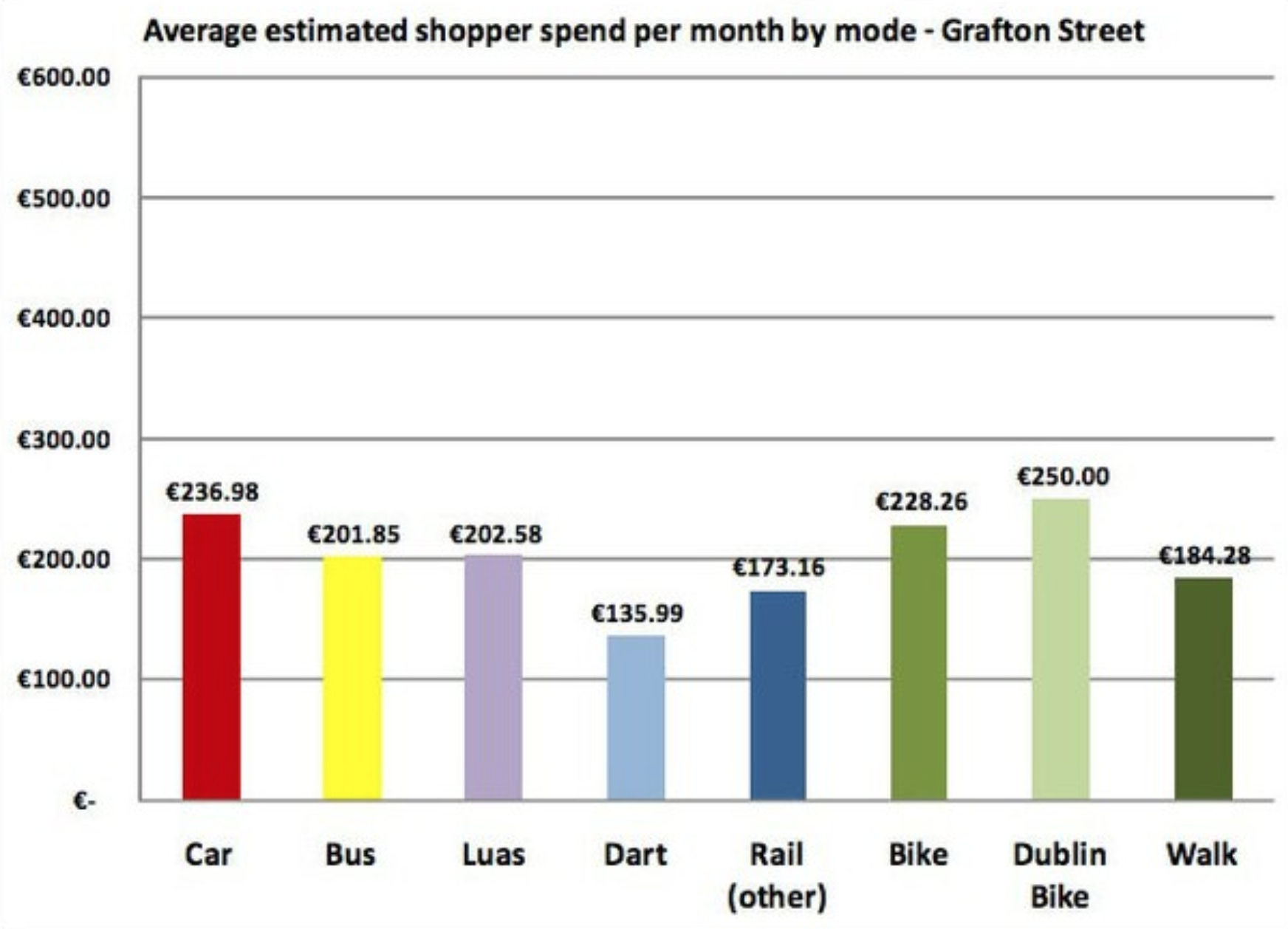 Limerick Cycling Campaign cyclist spend in numbers