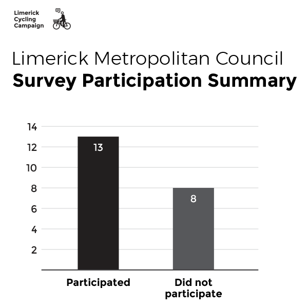 Survey Participation Summary